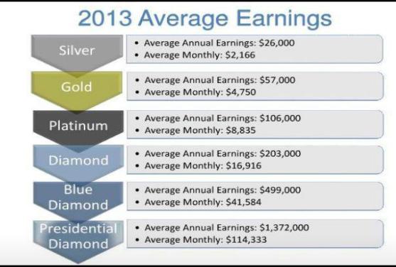 avg earnings 2013 doterra